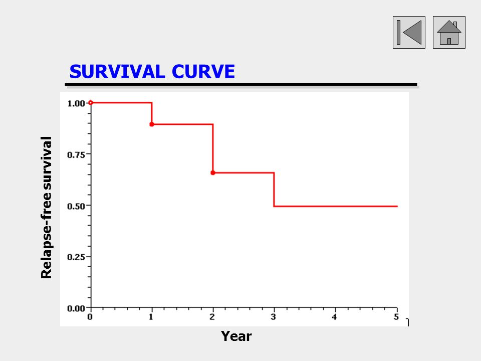 SURVIVAL CURVE Year Relapse-free survival