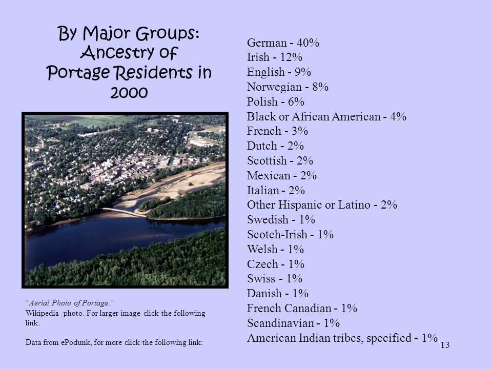13 By Major Groups: Ancestry of Portage Residents in 2000 German - 40% Irish - 12% English - 9% Norwegian - 8% Polish - 6% Black or African American -
