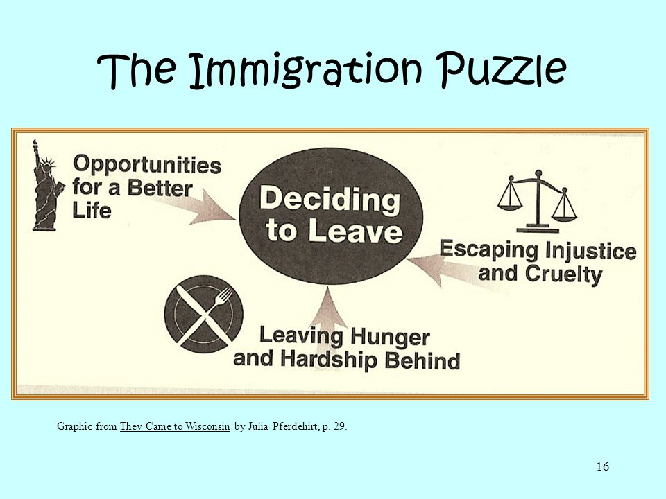 16 The Immigration Puzzle Graphic from They Came to Wisconsin by Julia Pferdehirt, p. 29.