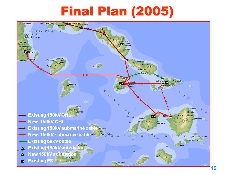 15 Final Plan (2005) Existing 150kV OHL New 150kV OHL Existing 150kV submarine cable New 150kV submarine cable Existing 66kV cable Existing 150kV subs
