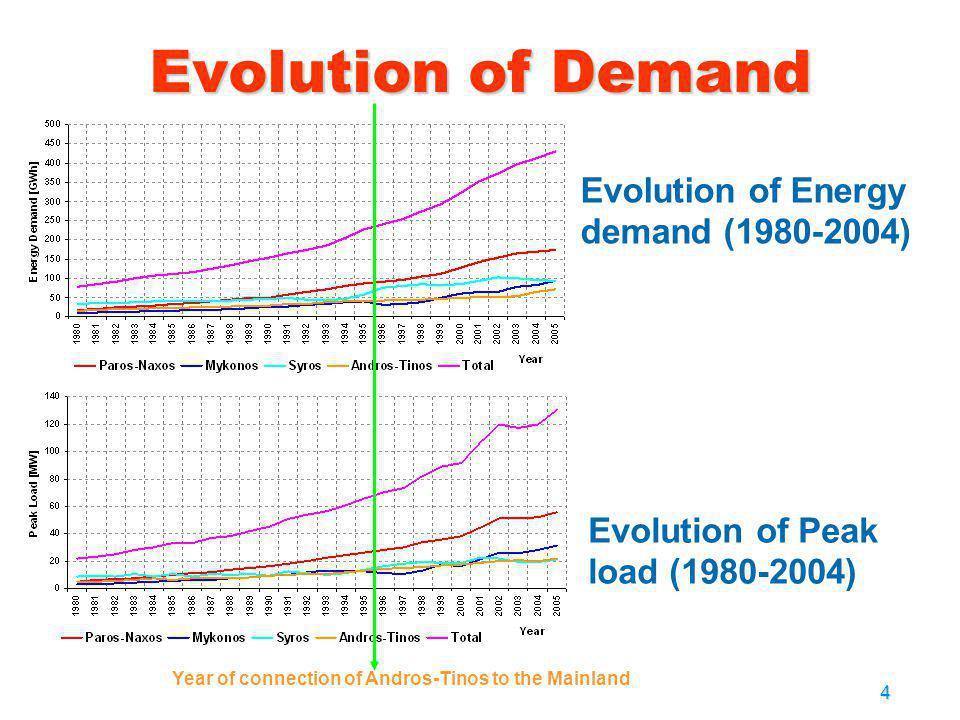 4 Evolution of Demand Evolution of Energy demand (1980-2004) Evolution of Peak load (1980-2004) Year of connection of Andros-Tinos to the Mainland 200