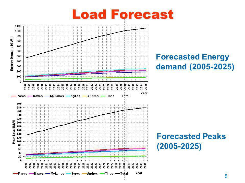 5 Load Forecast Forecasted Energy demand (2005-2025) Forecasted Peaks (2005-2025)