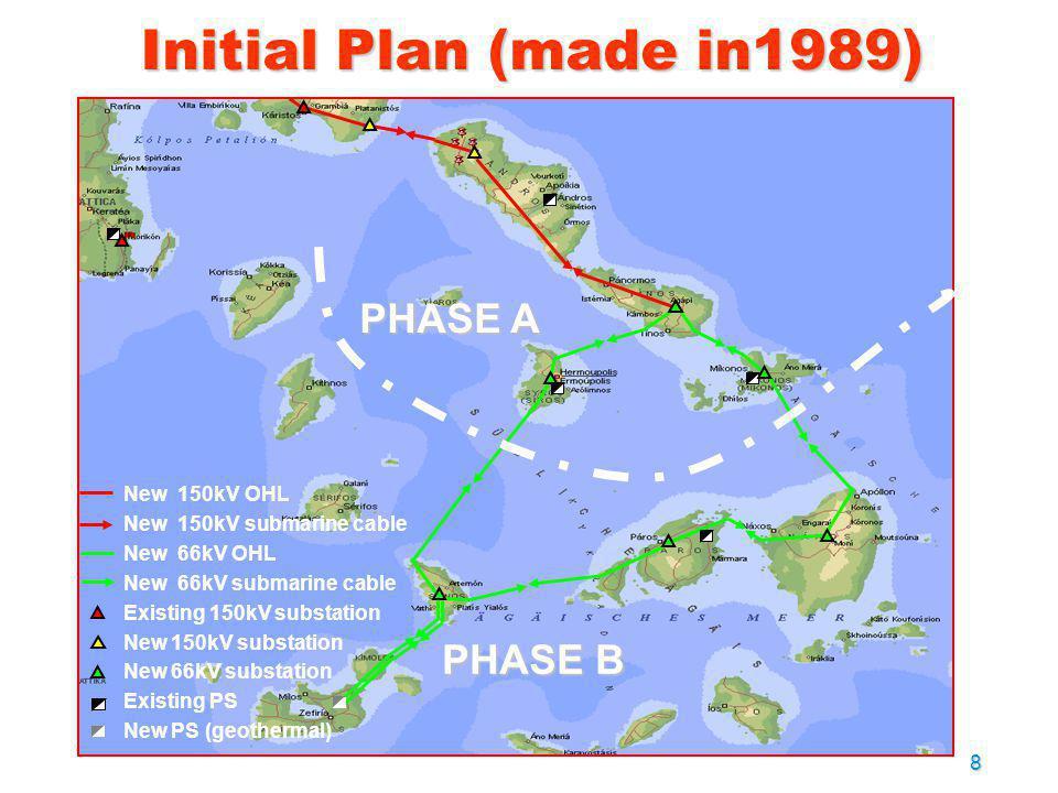 8 Initial Plan (made in1989) New 150kV OHL New 150kV submarine cable New 66kV OHL New 66kV submarine cable Existing 150kV substation New 150kV substat