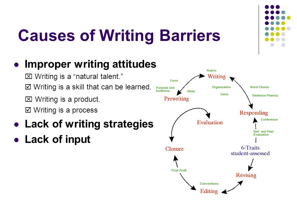 Causes of Writing Barriers Improper writing attitudes Writing is a natural talent. Writing is a skill that can be learned. Writing is a product. Writi