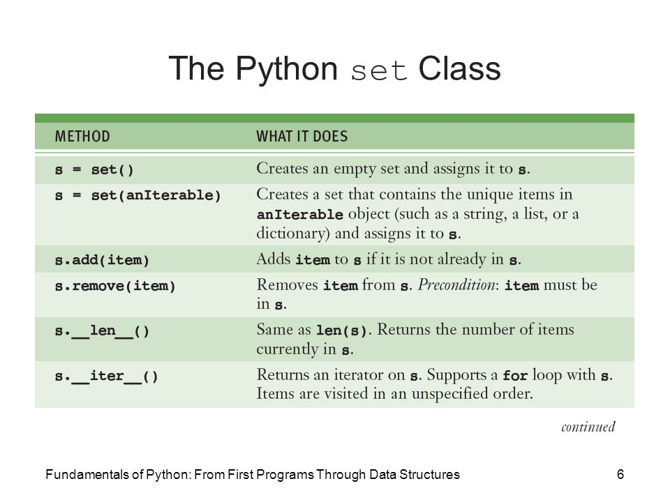 Fundamentals of Python: From First Programs Through Data Structures17 Dictionaries (continued)