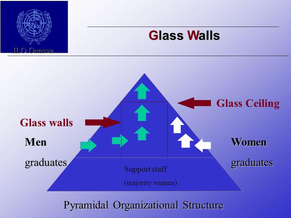 Glass Walls ILO Geneva WomengraduatesMengraduates Glass Ceiling Glass walls Support staff (majority women) Pyramidal Organizational Structure