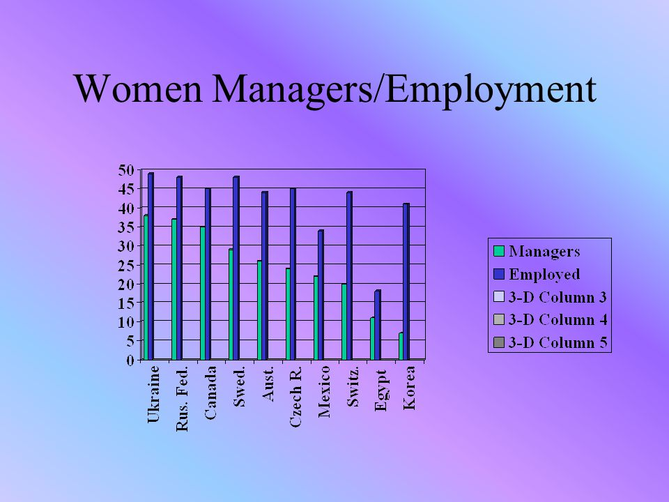 Human Resource Management to Advance Women equal employment opportunity policy achieving targets: positive action diversity management - visible and non- visible differences that include factors such as sex, age, background, race, disability, personality and work style Total E-Quality- gender equality a pre- condition for the delivery of quality products and services