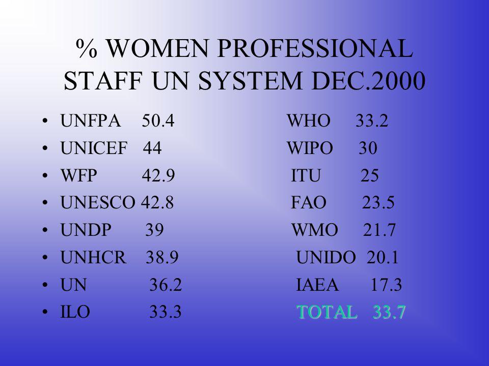 % WOMEN PROFESSIONAL STAFF UN SYSTEM DEC.2000 UNFPA 50.4 WHO 33.2 UNICEF 44WIPO 30 WFP 42.9 ITU 25 UNESCO 42.8 FAO 23.5 UNDP 39 WMO 21.7 UNHCR 38.9 UN