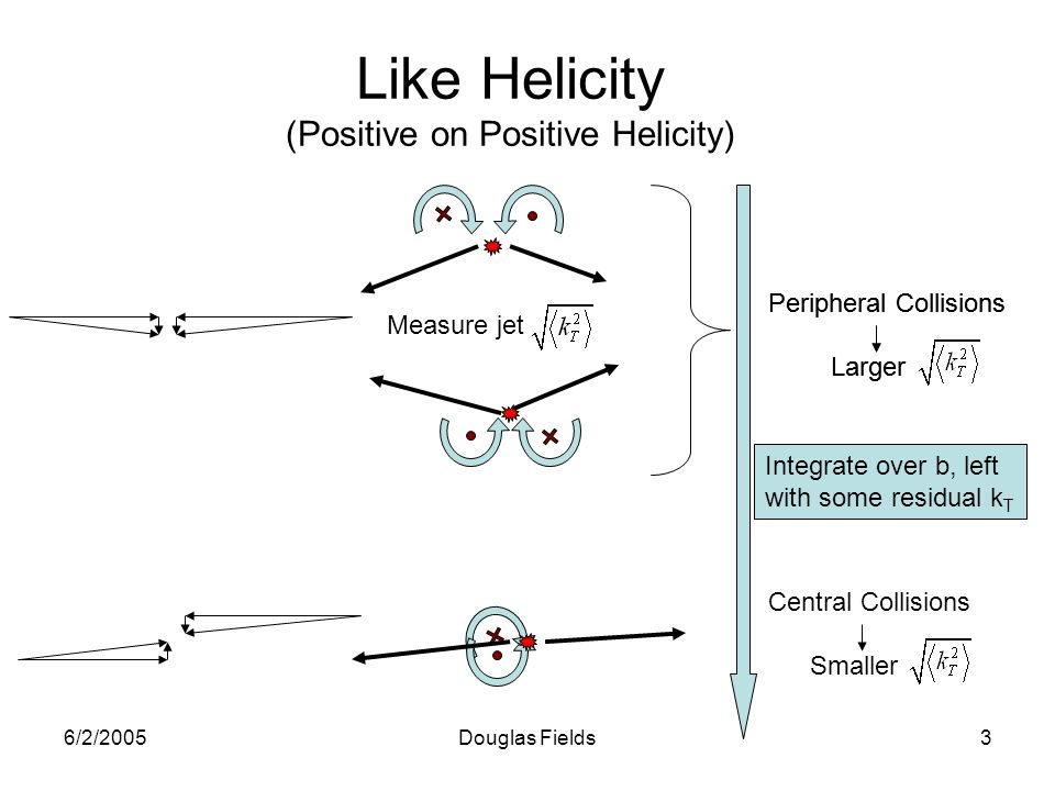 6/2/2005Douglas Fields3 Like Helicity (Positive on Positive Helicity) Central Collisions Smaller Peripheral Collisions Larger Integrate over b, left with some residual k T Measure jet Peripheral Collisions Larger