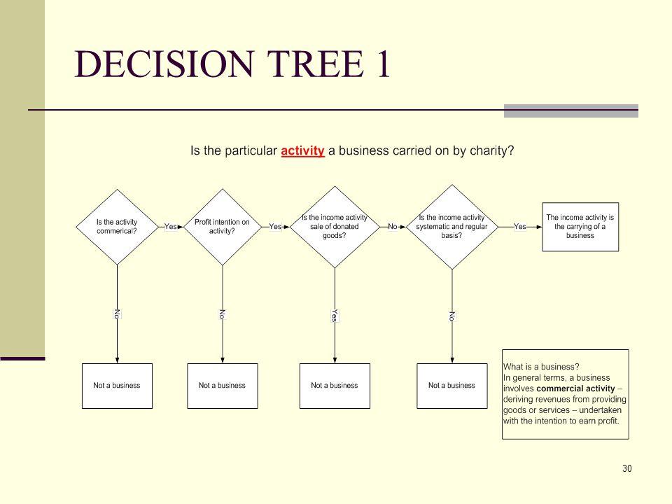 30 DECISION TREE 1