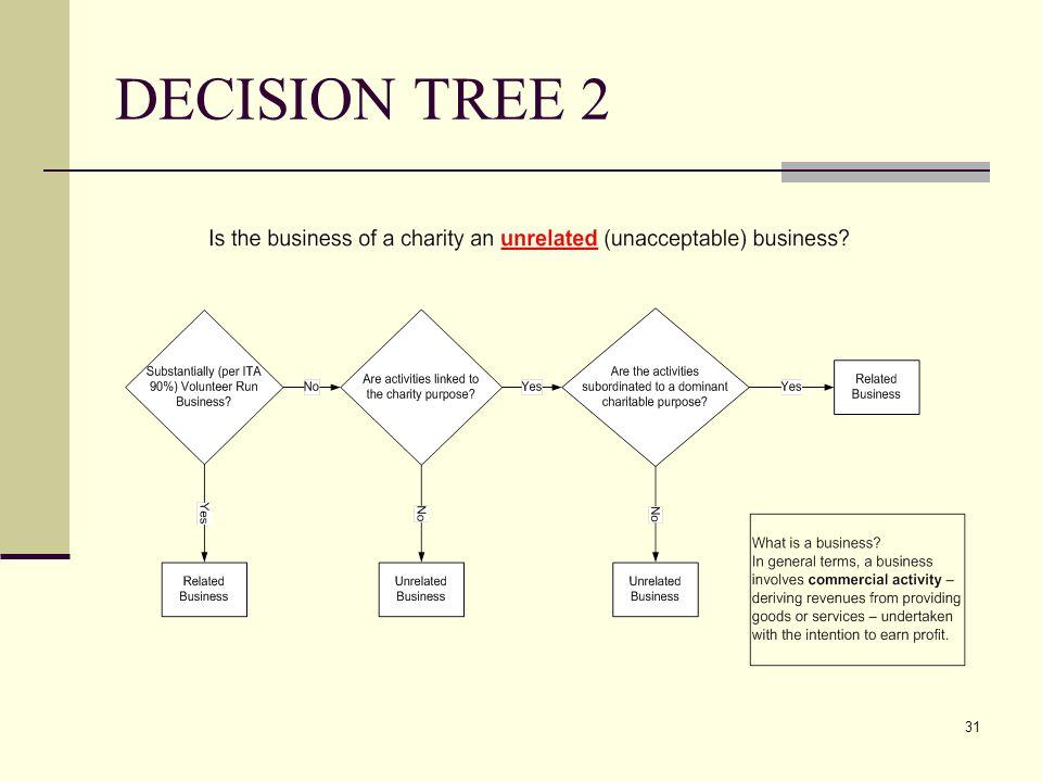 31 DECISION TREE 2
