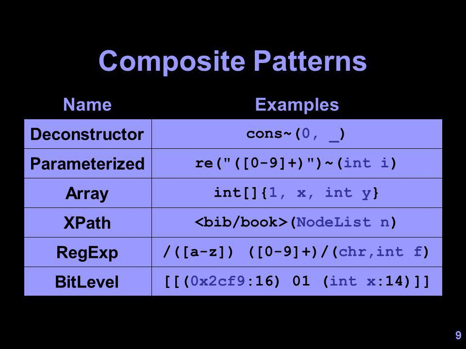 10 Deconstructor Definition class List { private int head; private List tail; public List(int h, List t) { head = h; tail = t; } public cons~(int h, List t) { h = head; t = tail; } } Fields Constructor Deconstructor Match on receiver object Out parameters = subjects for nested patterns