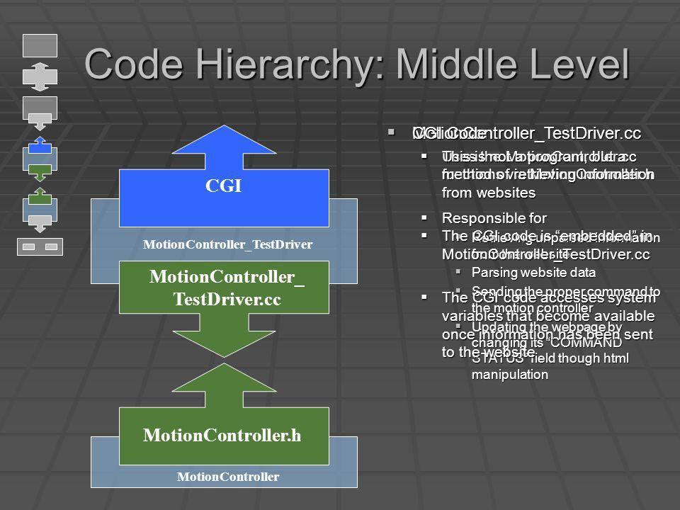 Code Hierarchy: Middle Level Code Hierarchy: Middle Level MotionController.h MotionController MotionController_ TestDriver.cc CGI MotionController_TestDriver MotionController_TestDriver.cc MotionController_TestDriver.cc Uses the MotionController.cc functions via MotionController.h Uses the MotionController.cc functions via MotionController.h Responsible for Responsible for Retrieving unparsed information from the website Retrieving unparsed information from the website Parsing website data Parsing website data Sending the proper command to the motion controller Sending the proper command to the motion controller Updating the webpage by changing its COMMAND STATUS field though html manipulation Updating the webpage by changing its COMMAND STATUS field though html manipulation CGI Code CGI Code This is not a program, but a method of retrieving information from websites This is not a program, but a method of retrieving information from websites The CGI code is embedded in MotionController_TestDriver.cc The CGI code is embedded in MotionController_TestDriver.cc The CGI code accesses system variables that become available once information has been sent to the website The CGI code accesses system variables that become available once information has been sent to the website