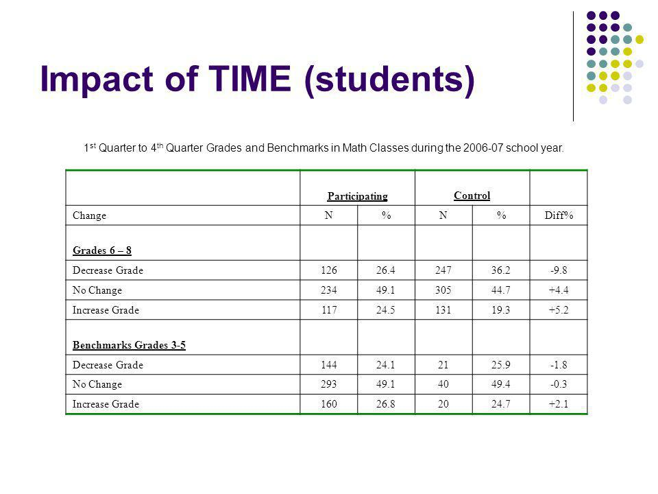 Impact of TIME (students) 1 st Quarter to 4 th Quarter Grades and Benchmarks in Math Classes during the 2006-07 school year. ParticipatingControl Chan