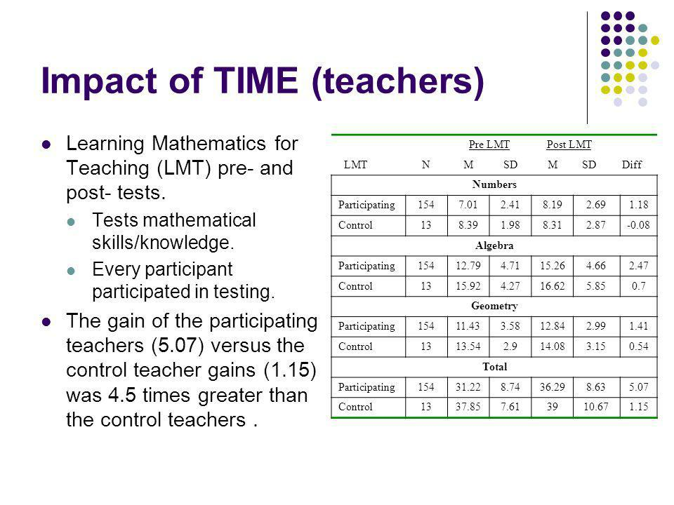 Impact of TIME (teachers) Learning Mathematics for Teaching (LMT) pre- and post- tests. Tests mathematical skills/knowledge. Every participant partici
