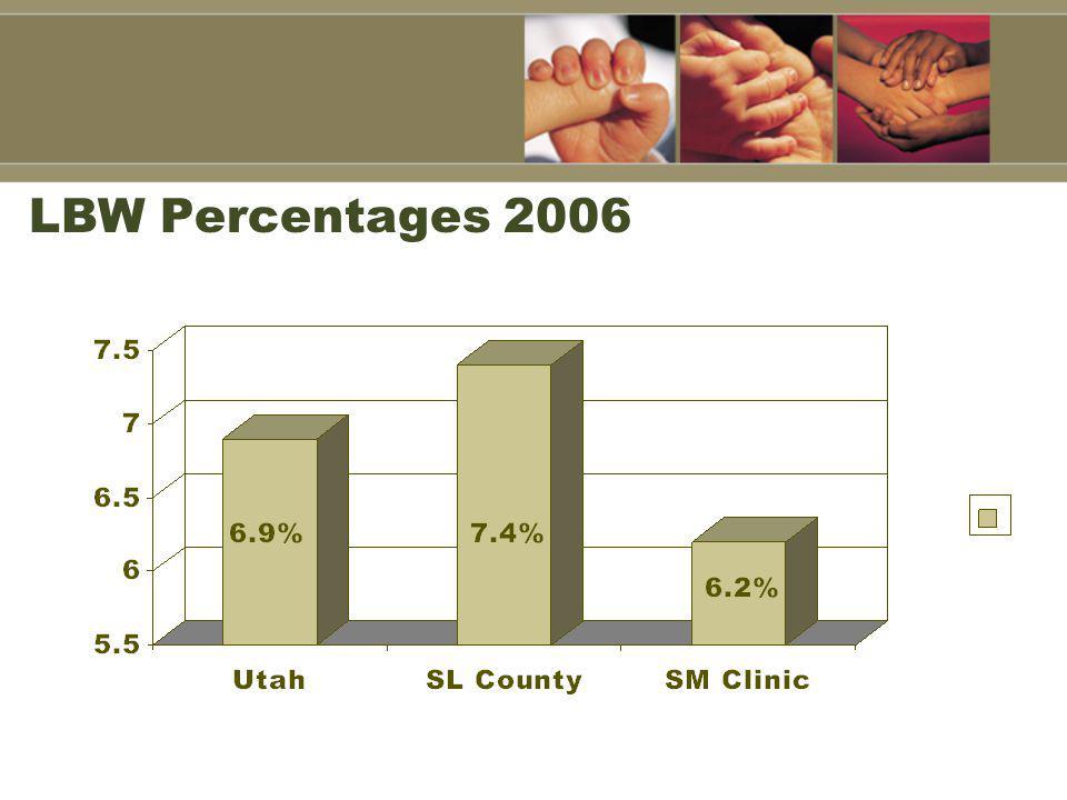 LBW Percentages 2006
