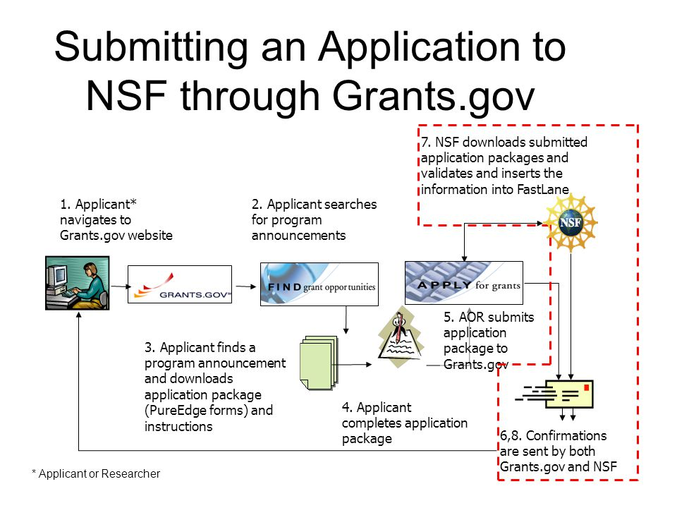 Submitting an Application to NSF through Grants.gov * Applicant or Researcher 1.