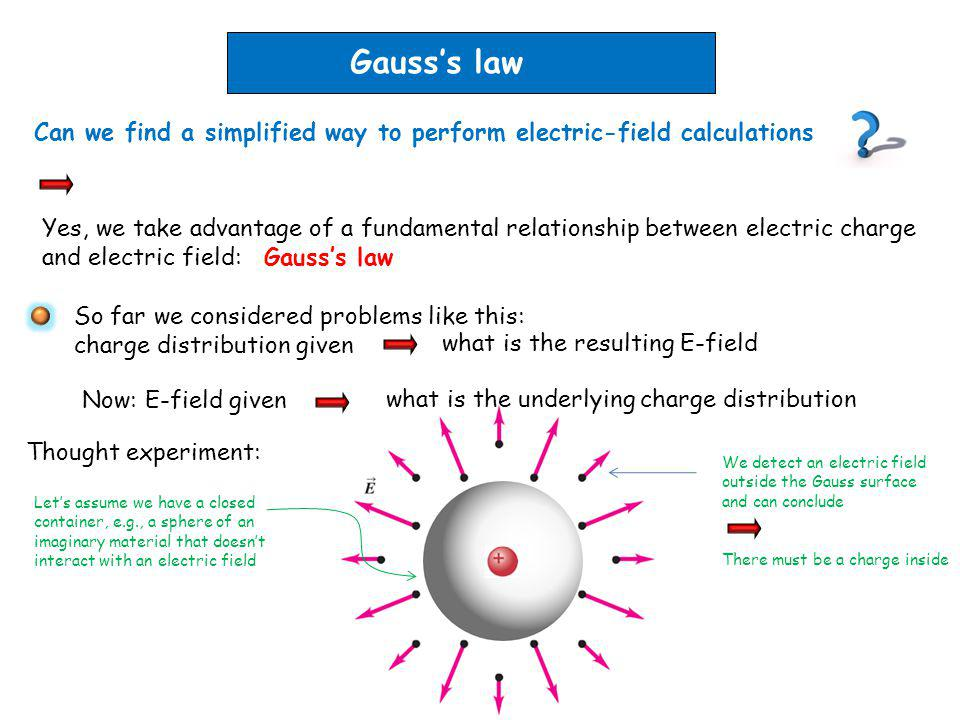 Gausss law Can we find a simplified way to perform electric-field calculations So far we considered problems like this: charge distribution given Yes,