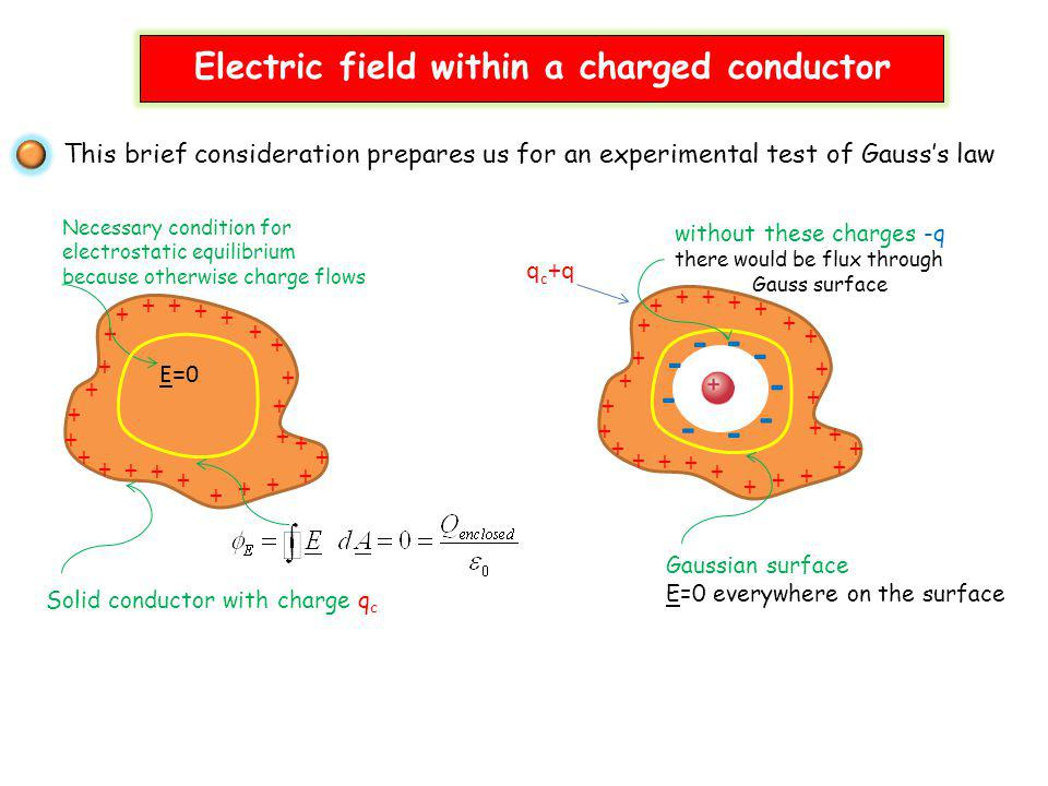 This brief consideration prepares us for an experimental test of Gausss law Solid conductor with charge q c + ++ + + + + + + + + + + + + + + + + + + +