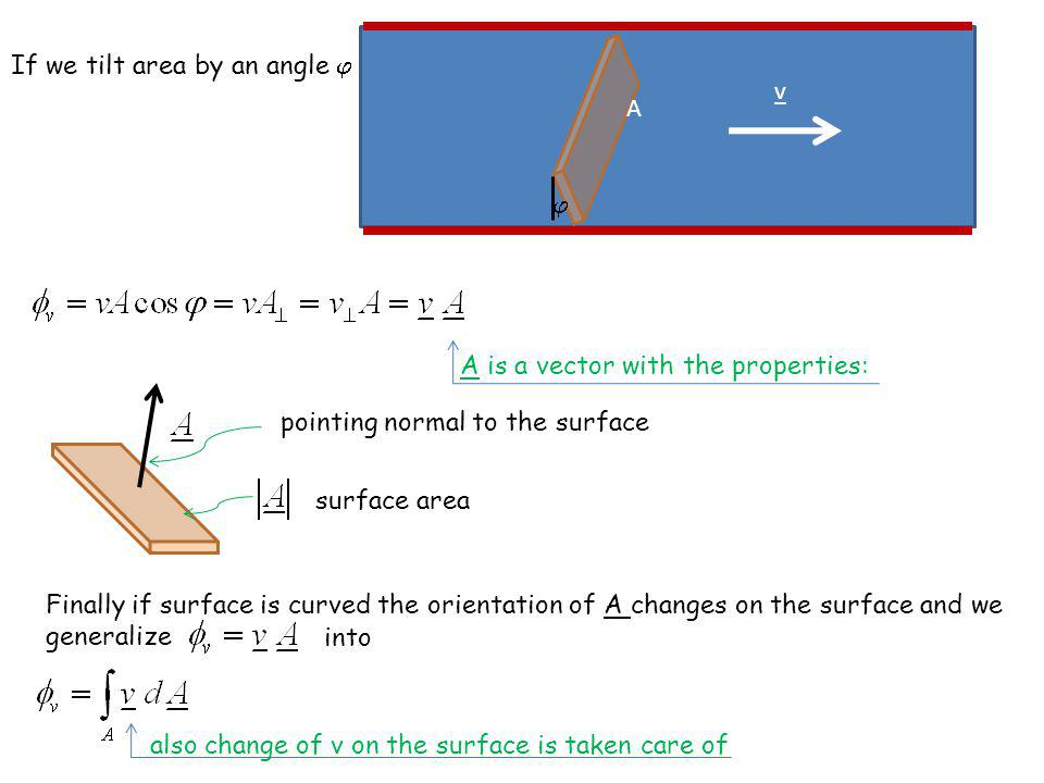 If we tilt area by an angle v A A is a vector with the properties: surface area pointing normal to the surface Finally if surface is curved the orient