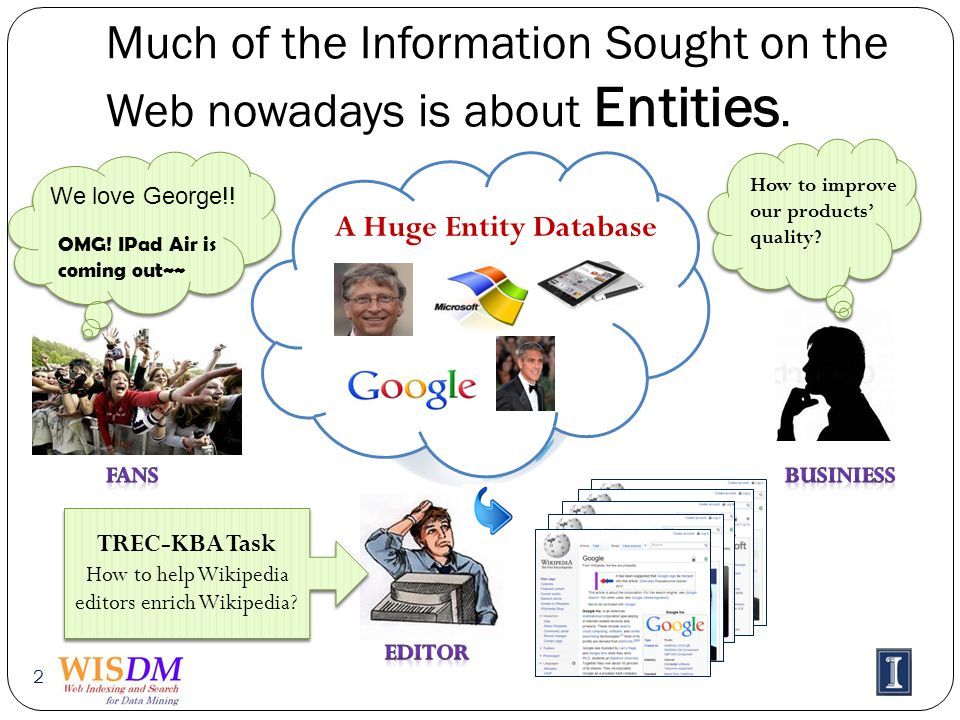 Much of the Information Sought on the Web nowadays is about Entities.