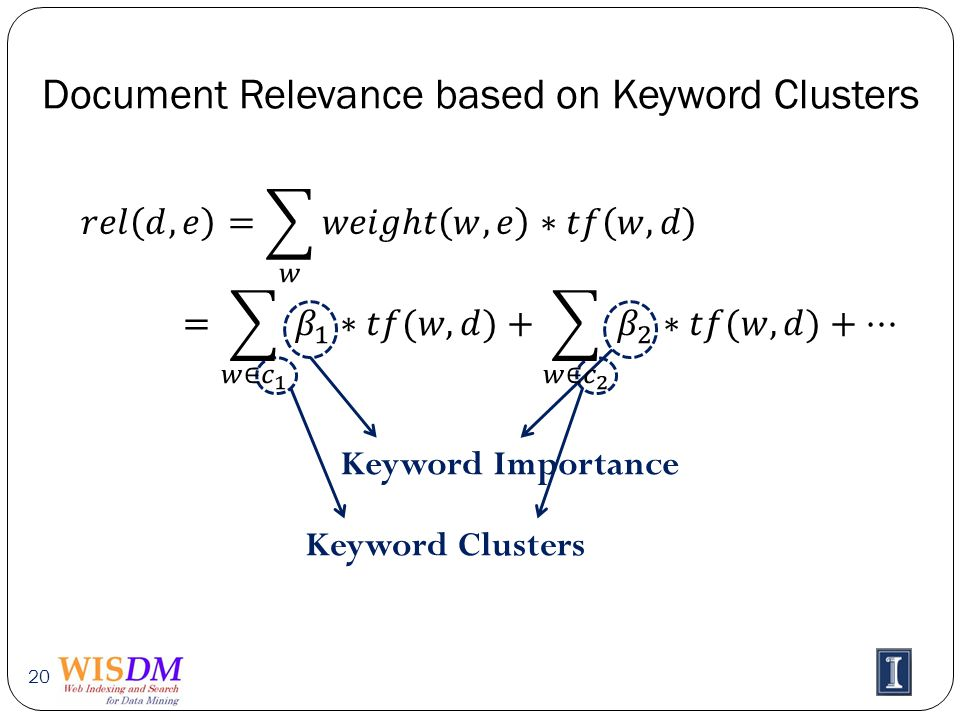 Document Relevance based on Keyword Clusters 20 Keyword Clusters Keyword Importance