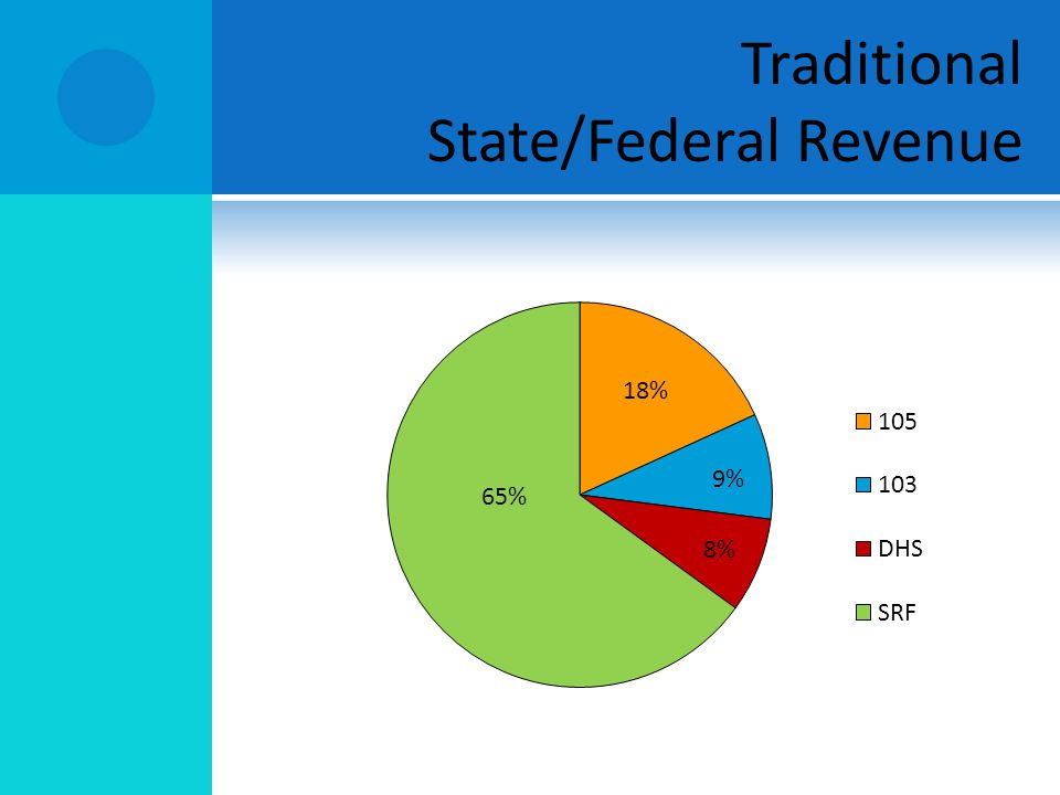 Traditional State/Federal Revenue