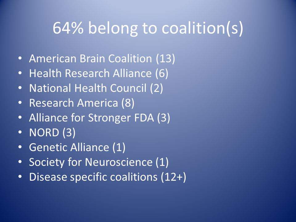 64% belong to coalition(s) American Brain Coalition (13) Health Research Alliance (6) National Health Council (2) Research America (8) Alliance for St