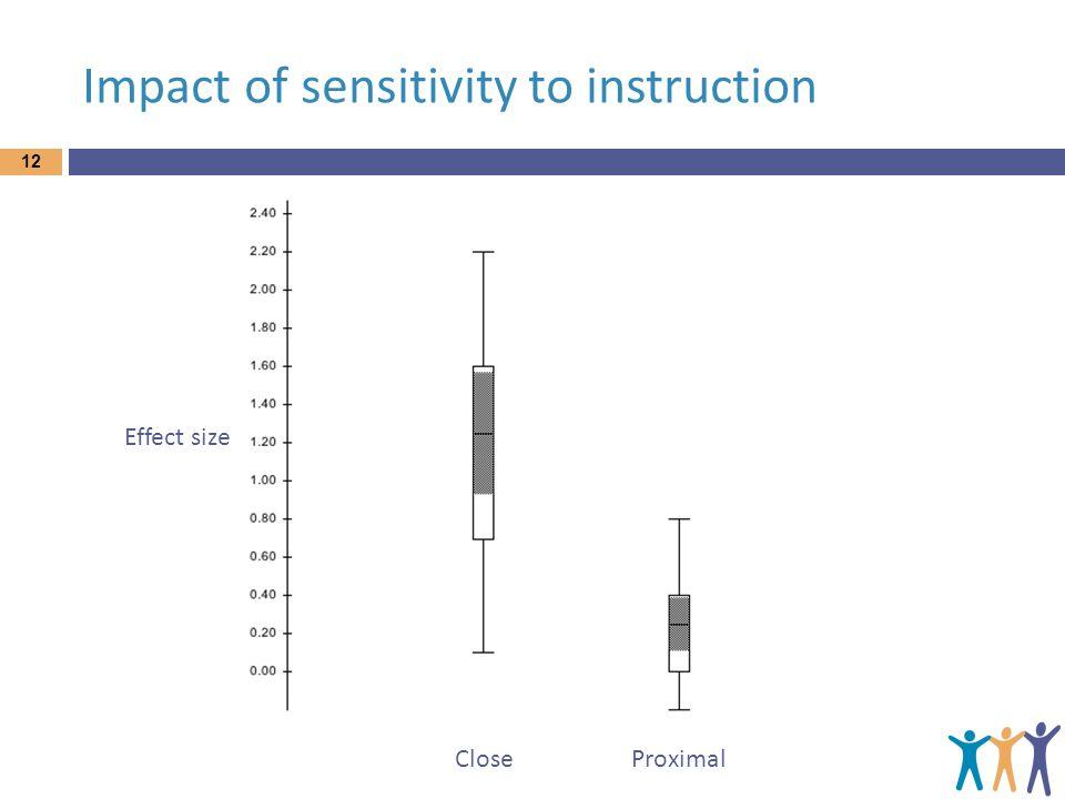 Impact of sensitivity to instruction 12 Effect size CloseProximal