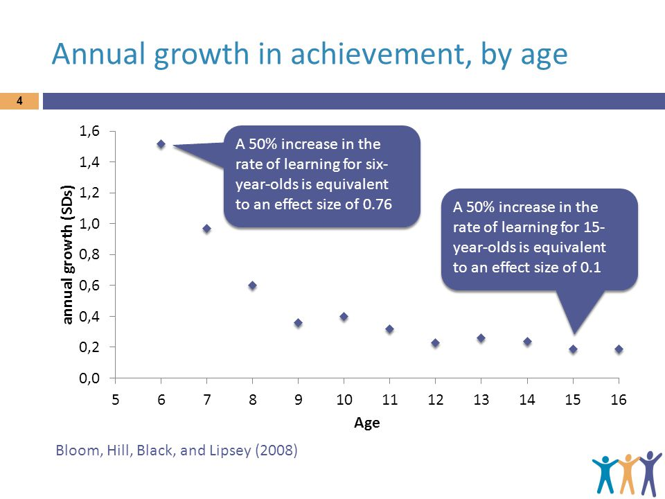 Annual growth in achievement, by age 4 Bloom, Hill, Black, and Lipsey (2008) A 50% increase in the rate of learning for six- year-olds is equivalent t