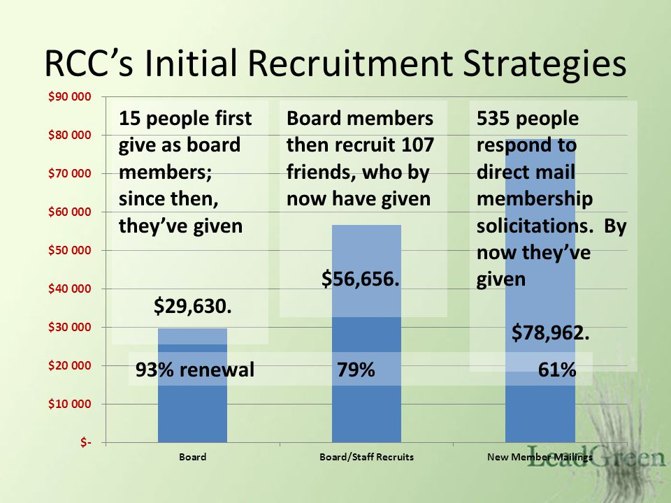 RCCs Initial Recruitment Strategies 15 people first give as board members; since then, theyve given $29,630. Board members then recruit 107 friends, w