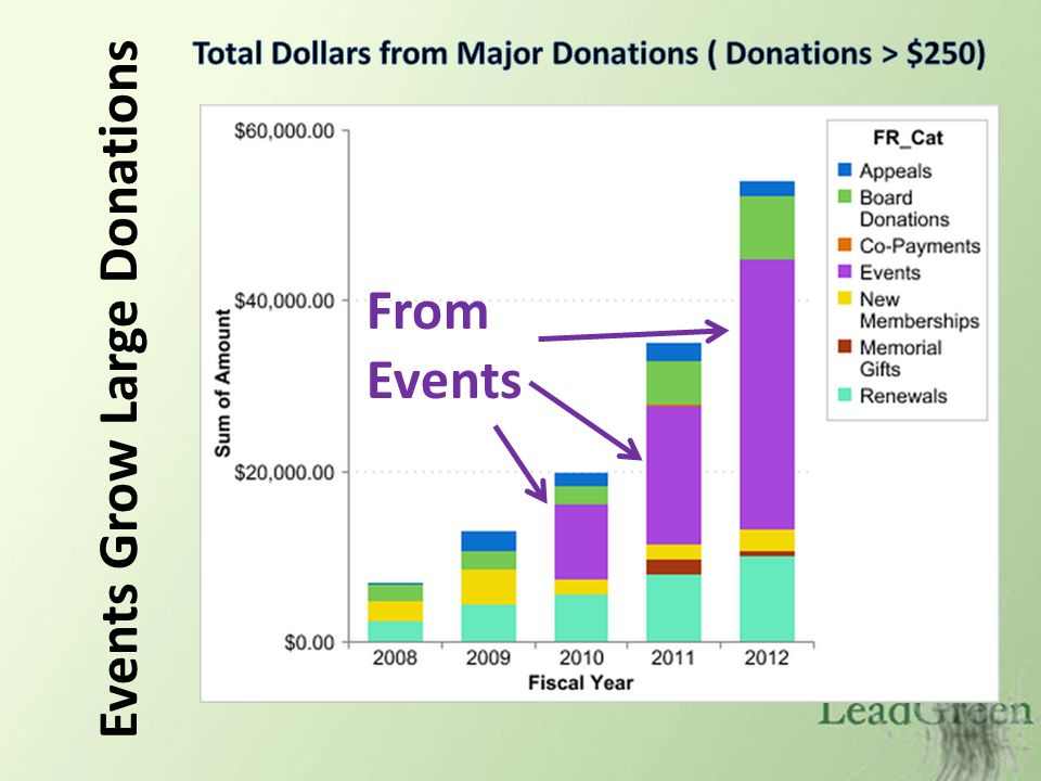 Events Grow Large Donations From Events