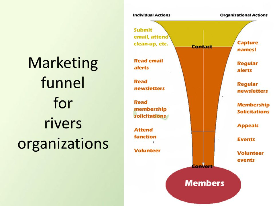 Marketing funnel for rivers organizations