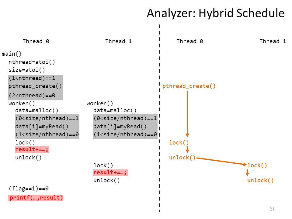 21 Analyzer: Hybrid Schedule Thread 1 nthread=atoi() size=atoi() (1<nthread)==1 pthread_create() worker() data=malloc() (0<size/nthread)==1 data[i]=myRead() (1<size/nthread)==0 (flag==1)==0 (2<nthread)==0 Thread 0 lock() result+=…; unlock() data=malloc() (0<size/nthread)==1 data[i]=myRead() (1<size/nthread)==0 lock() result+=…; unlock() main() worker() pthread_create() lock() unlock() lock() unlock() Thread 1Thread 0 result+=…; printf(…,result)