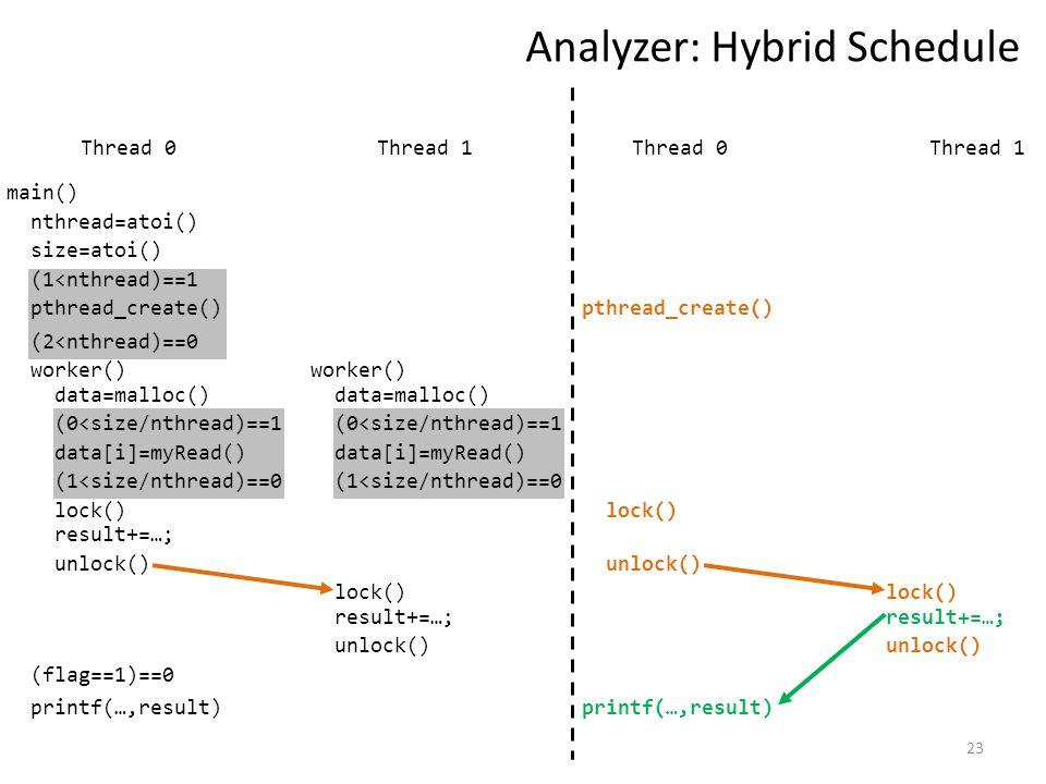 23 Analyzer: Hybrid Schedule Thread 1 nthread=atoi() size=atoi() (1<nthread)==1 pthread_create() worker() data=malloc() (0<size/nthread)==1 data[i]=myRead() (1<size/nthread)==0 (flag==1)==0 (2<nthread)==0 Thread 0 lock() result+=…; unlock() data=malloc() (0<size/nthread)==1 data[i]=myRead() (1<size/nthread)==0 lock() result+=…; unlock() main() worker() pthread_create() lock() unlock() lock() unlock() Thread 1Thread 0 printf(…,result) result+=…; printf(…,result)