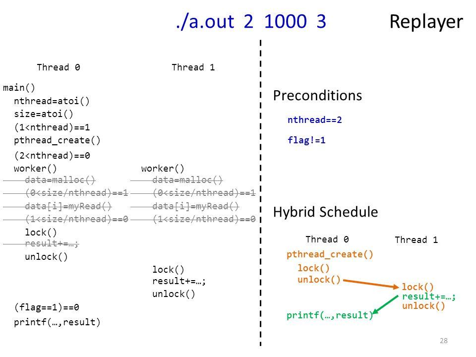 28./a.out 2 1000 3 Replayer nthread==2 flag!=1 Thread 1 nthread=atoi() size=atoi() (1<nthread)==1 pthread_create() worker() data=malloc() (0<size/nthread)==1 data[i]=myRead() (1<size/nthread)==0 (flag==1)==0 (2<nthread)==0 Thread 0 lock() result+=…; unlock() data=malloc() (0<size/nthread)==1 data[i]=myRead() (1<size/nthread)==0 lock() result+=…; unlock() main() worker() pthread_create() lock() unlock() lock() unlock() Thread 1 Thread 0 printf(…,result) result+=…; Hybrid Schedule printf(…,result) Preconditions