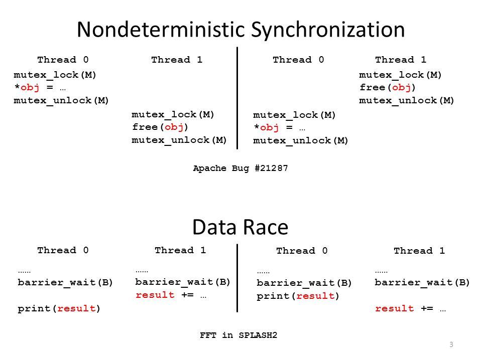 3 Thread 0Thread 1 Apache Bug #21287 Thread 0Thread 1 mutex_lock(M) *obj = … mutex_unlock(M) mutex_lock(M) free(obj) mutex_unlock(M) mutex_lock(M) *obj = … mutex_unlock(M) mutex_lock(M) free(obj) mutex_unlock(M) Nondeterministic Synchronization Thread 0Thread 1 FFT in SPLASH2 …… barrier_wait(B) print(result) …… barrier_wait(B) result += … Thread 0Thread 1 …… barrier_wait(B) print(result) …… barrier_wait(B) result += … Data Race