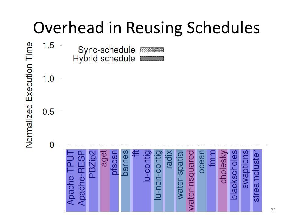 Overhead in Reusing Schedules 33