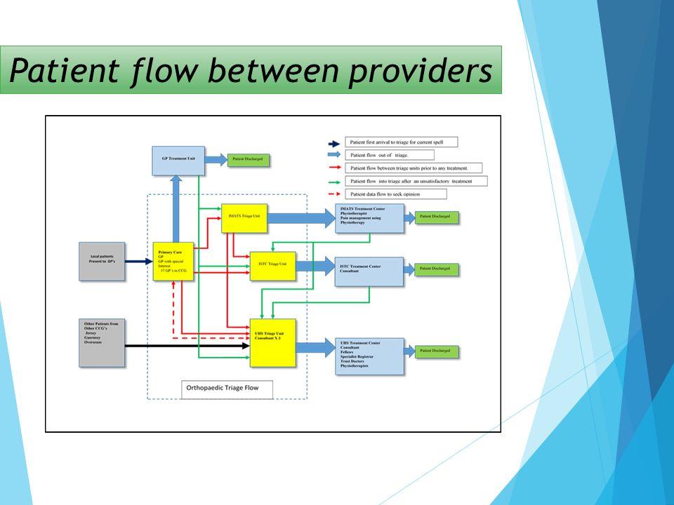 Patient flow between providers