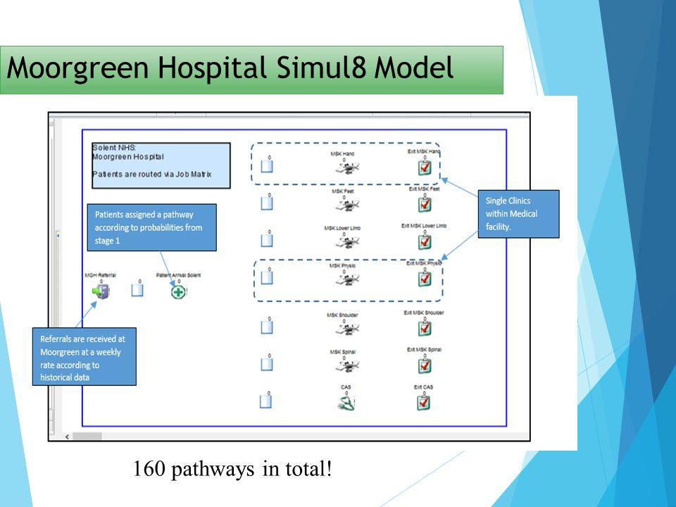 Moorgreen Hospital Simul8 Model 160 pathways in total!