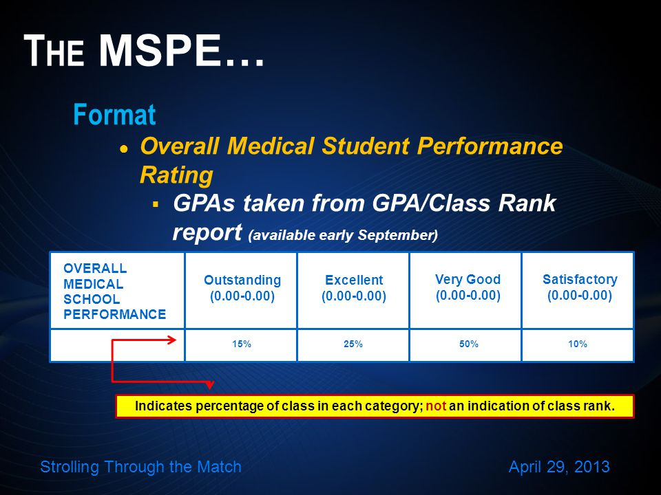 Format Overall Medical Student Performance Rating GPAs taken from GPA/Class Rank report (available early September) T HE MSPE… Indicates percentage of class in each category; not an indication of class rank.