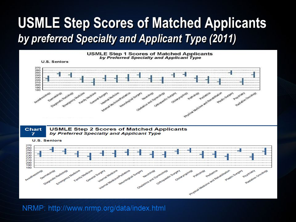 USMLE Step Scores of Matched Applicants by preferred Specialty and Applicant Type (2011) NRMP: http://www.nrmp.org/data/index.html