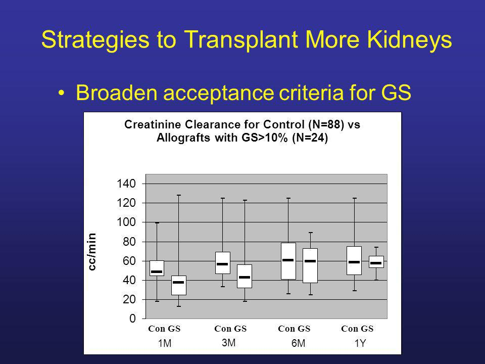 Strategies to Transplant More Kidneys Broaden acceptance criteria for GS