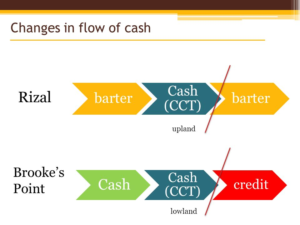 Changes in flow of cash barter Cash (CCT) barter Cash Cash (CCT) credit Rizal Brookes Point upland lowland