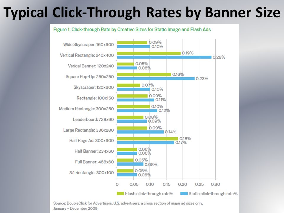 Typical Click-Through Rates by Banner Size