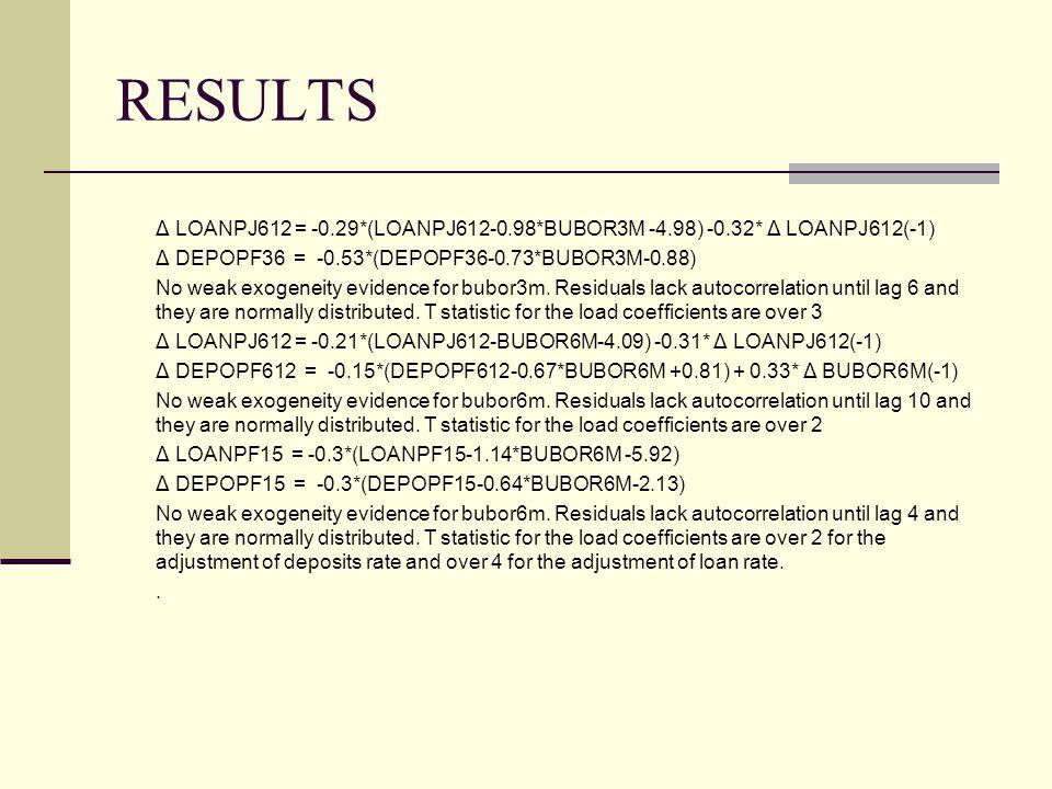 RESULTS Δ LOANPJ612 = -0.29*(LOANPJ612-0.98*BUBOR3M -4.98) -0.32* Δ LOANPJ612(-1) Δ DEPOPF36 = -0.53*(DEPOPF36-0.73*BUBOR3M-0.88) No weak exogeneity e
