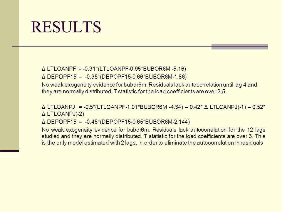 RESULTS Δ LTLOANPF = -0.31*(LTLOANPF-0.95*BUBOR6M -5.16) Δ DEPOPF15 = -0.35*(DEPOPF15-0.66*BUBOR6M-1.86) No weak exogeneity evidence for bubor6m. Resi