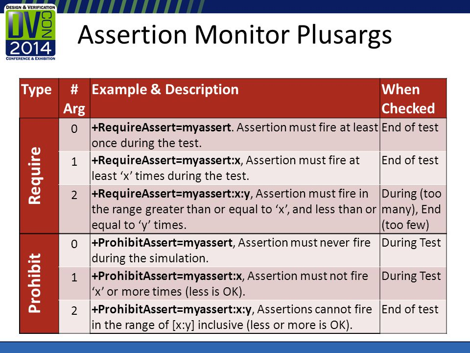 Assertion Monitor Plusargs Type# Arg Example & DescriptionWhen Checked Require 0 +RequireAssert=myassert. Assertion must fire at least once during the