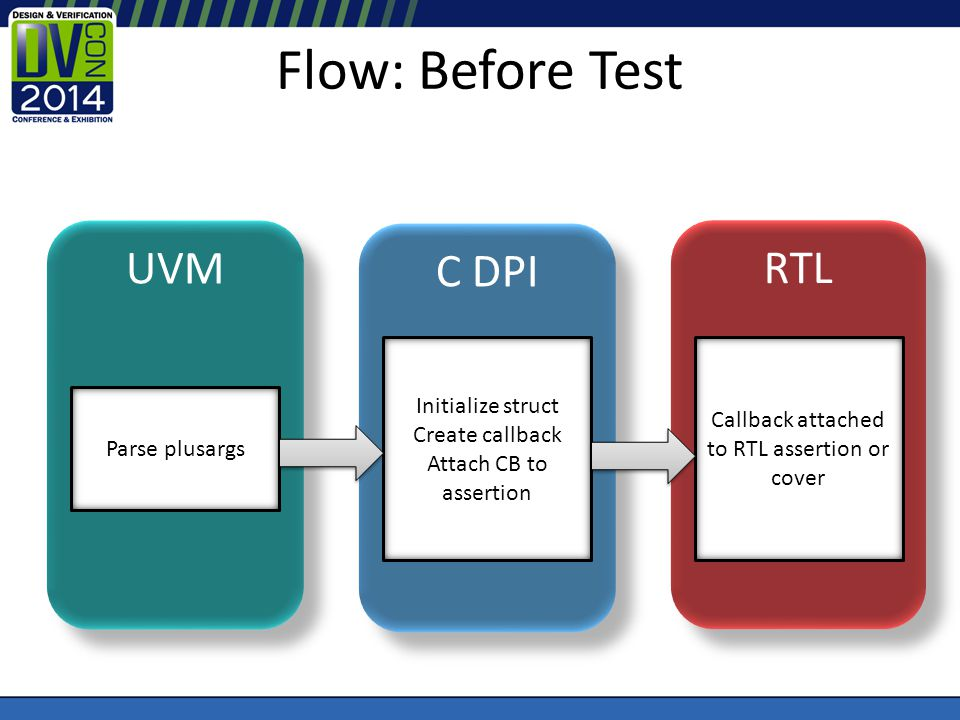 Flow: Before Test UVM C DPI RTL Parse plusargs Initialize struct Create callback Attach CB to assertion Callback attached to RTL assertion or cover