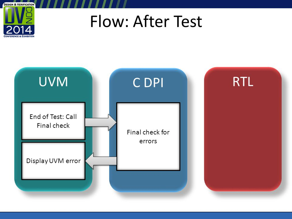 Flow: After Test UVM C DPI RTL End of Test: Call Final check Final check for errors Display UVM error